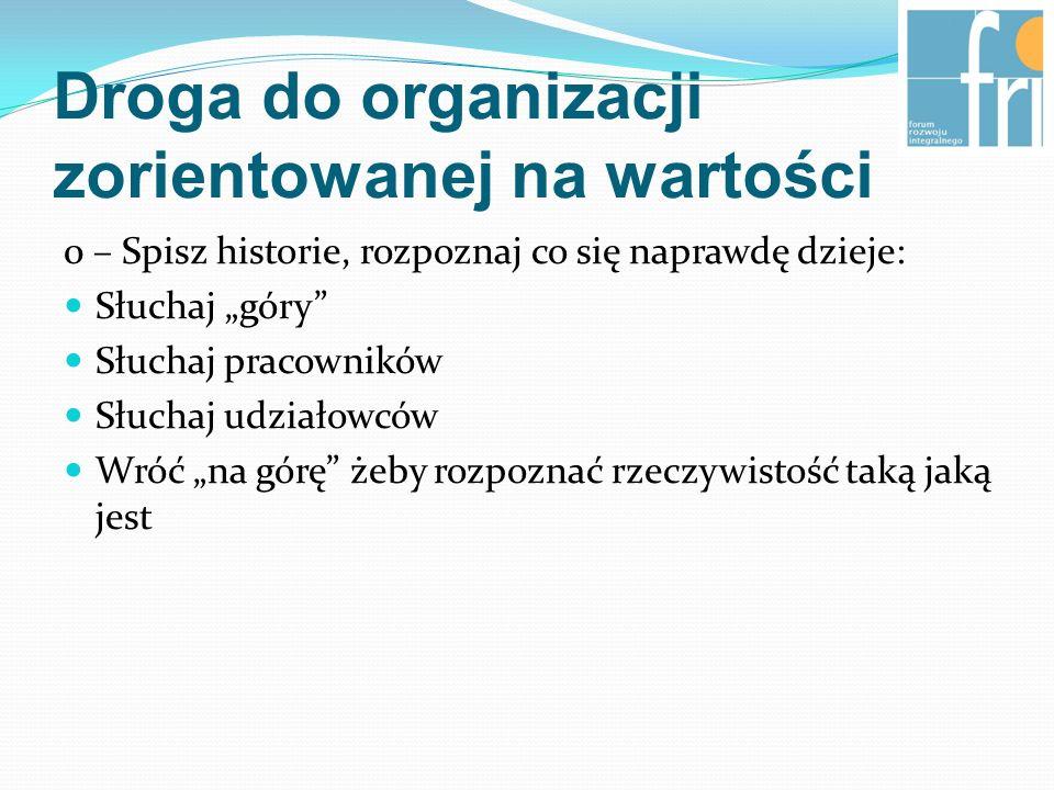 Droga do organizacji zorientowanej na wartości (sytuacja aktualna) 1.