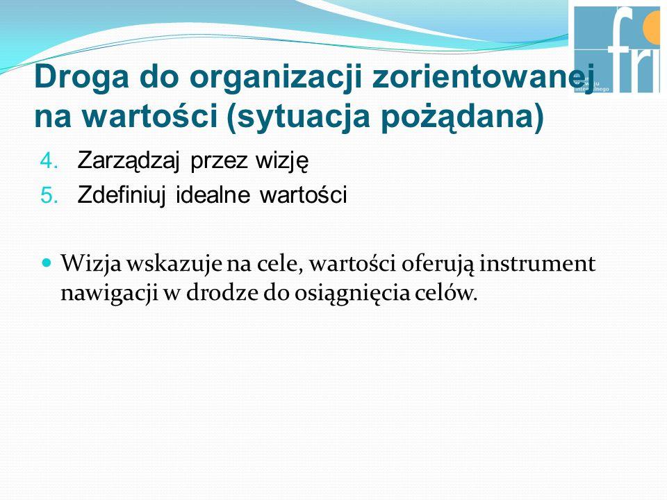 Droga do organizacji zorientowanej na wartości (sytuacja pożądana) 4.