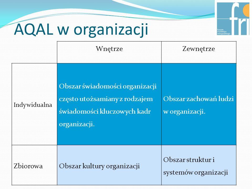 AQAL w organizacji WnętrzeZewnętrze Indywidualna Obszar świadomości organizacji często utożsamiany z rodzajem świadomości kluczowych kadr organizacji.