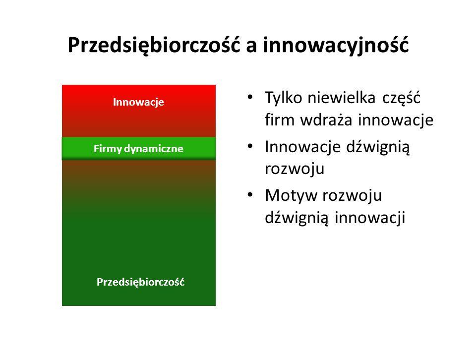 Przedsiębiorczość Przedsiębiorczość a innowacyjność Tylko niewielka część firm wdraża innowacje Innowacje dźwignią rozwoju Motyw rozwoju dźwignią inno