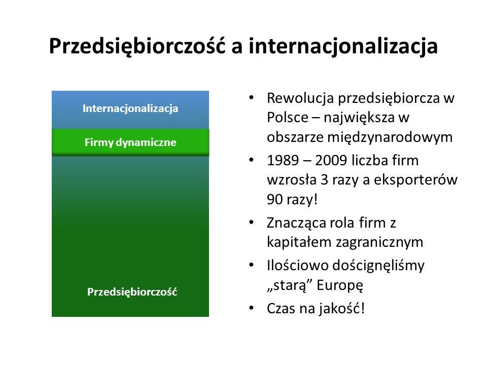 Internacjonalizacja Przedsiębiorczość Przedsiębiorczość a internacjonalizacja Rewolucja przedsiębiorcza w Polsce – największa w obszarze międzynarodow
