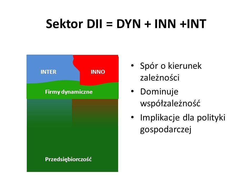Sektor DII = DYN + INN +INT Spór o kierunek zależności Dominuje współzależność Implikacje dla polityki gospodarczej INTERINNO Przedsiębiorczość Firmy