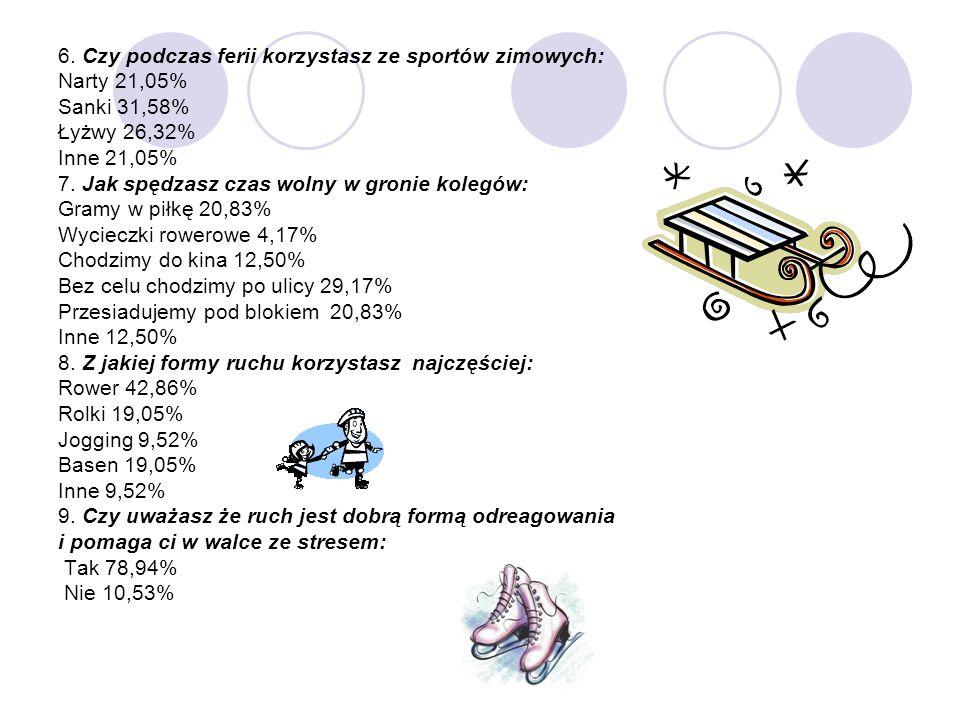 6. Czy podczas ferii korzystasz ze sportów zimowych: Narty 21,05% Sanki 31,58% Łyżwy 26,32% Inne 21,05% 7. Jak spędzasz czas wolny w gronie kolegów: G
