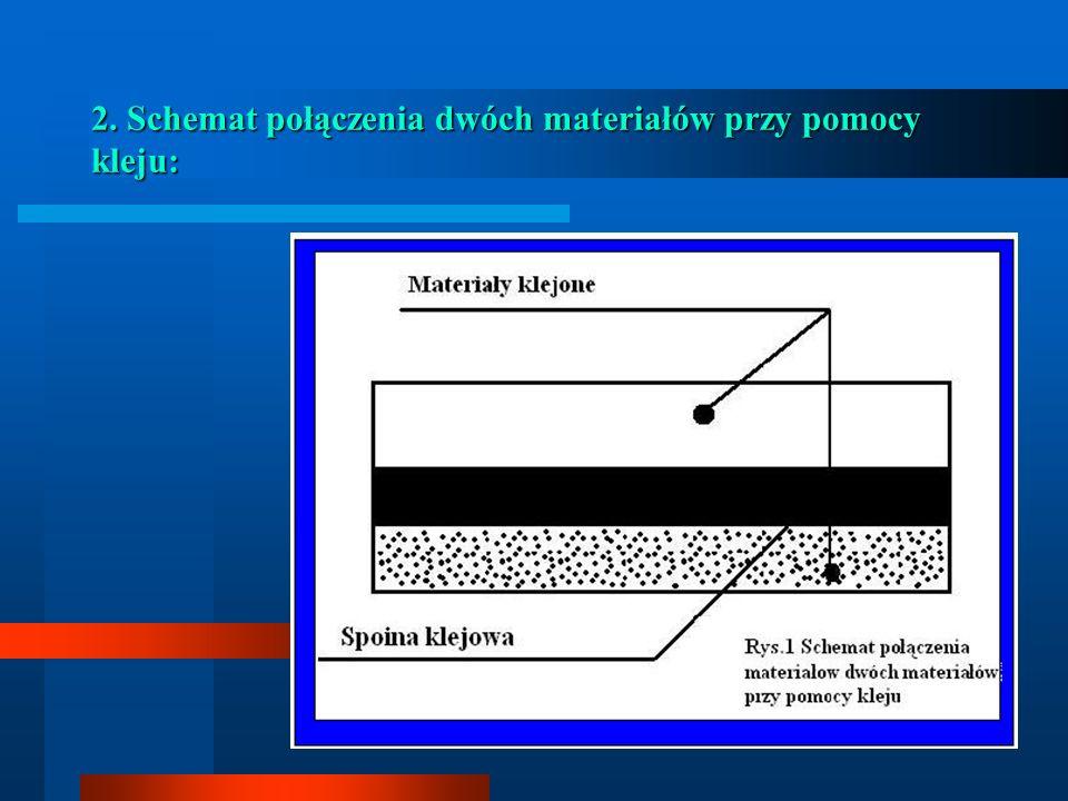 1. Pojęcia podstawowe: Klej - substancja mająca w wyniku działania sił przyczepności do powierzchni klejonej (adhezja) i sił spoistości wewnętrznej sp