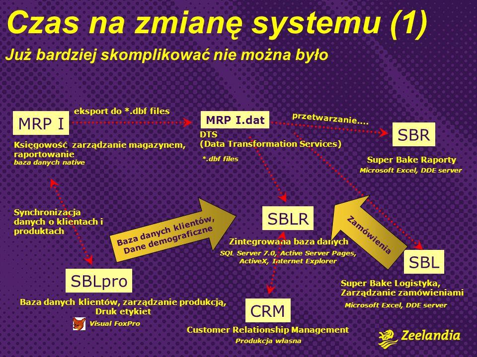 Czas na zmianę systemu (1) Już bardziej skomplikować nie można było Księgowość, zarządzanie magazynem, raportowanie SBR baza danych native SBL Super Bake Raporty Super Bake Logistyka, Zarządzanie zamówieniami SBLpro Baza danych klientów, zarządzanie produkcją, Druk etykiet Visual FoxPro Microsoft Excel, DDE server eksport do *.dbf files MRP I.dat *.dbf files przetwarzanie....