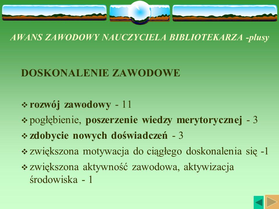 AWANS ZAWODOWY NAUCZYCIELA BIBLIOTEKARZA -plusy DOSKONALENIE ZAWODOWE rozwój zawodowy - 11 pogłębienie, poszerzenie wiedzy merytorycznej - 3 zdobycie nowych doświadczeń - 3 zwiększona motywacja do ciągłego doskonalenia się -1 zwiększona aktywność zawodowa, aktywizacja środowiska - 1