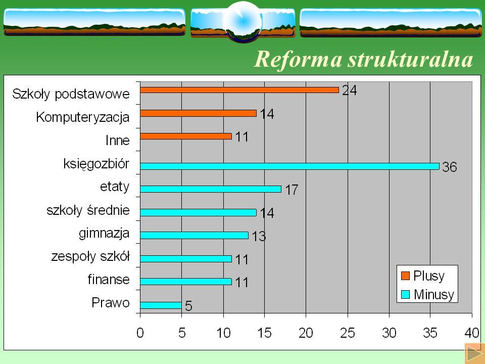 Reforma strukturalna
