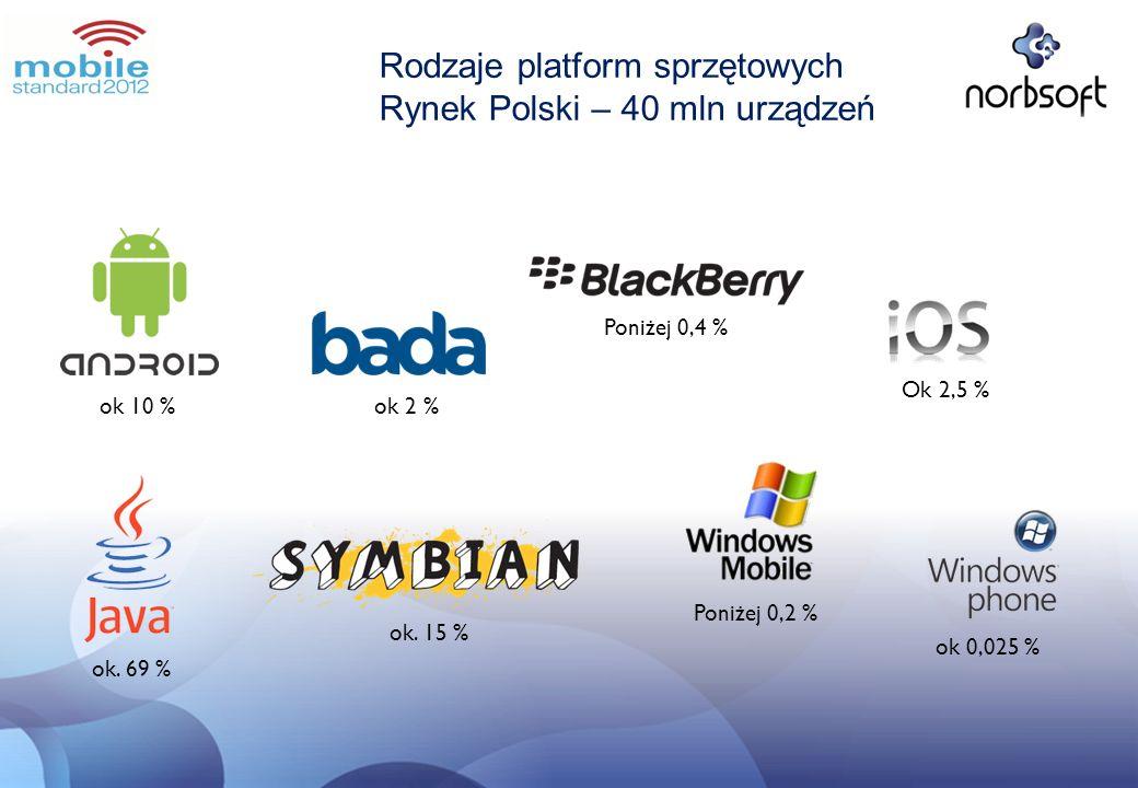 Rodzaje platform sprzętowych Rynek Polski – 40 mln urządzeń ok 10 %ok 2 % Poniżej 0,4 % Ok 2,5 % ok. 69 % ok. 15 % Poniżej 0,2 % ok 0,025 %