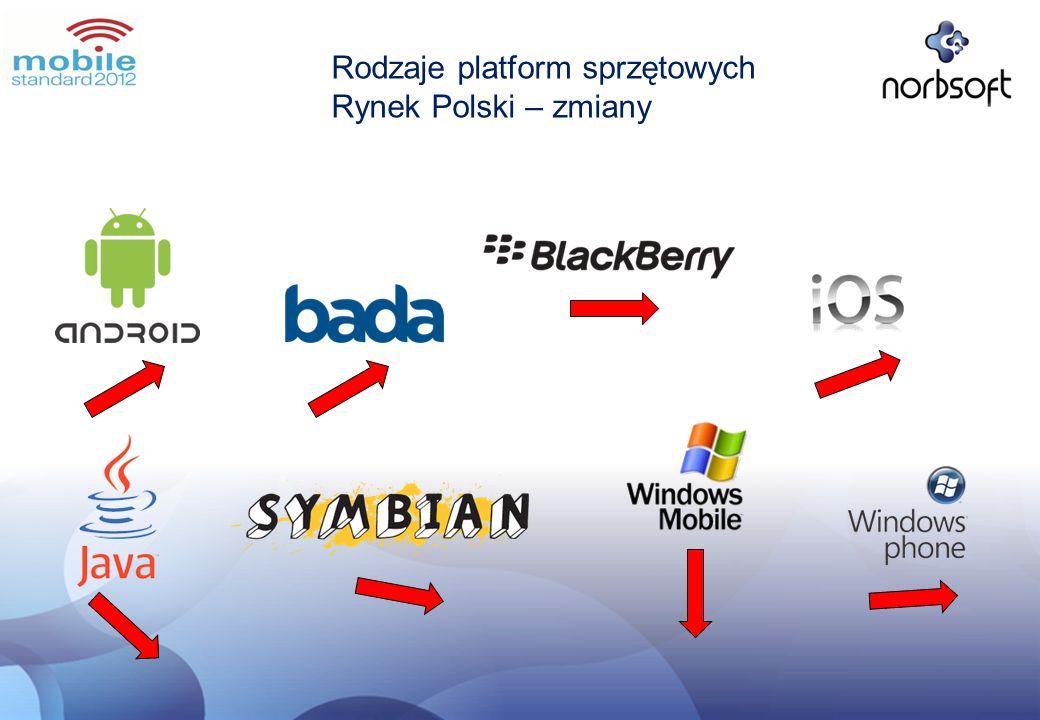 Rodzaje platform sprzętowych Rynek Polski – zmiany