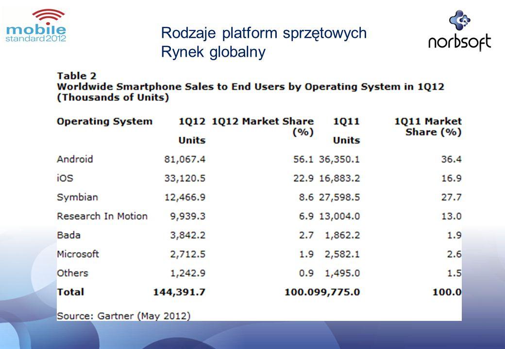 Rodzaje platform sprzętowych Rynek globalny