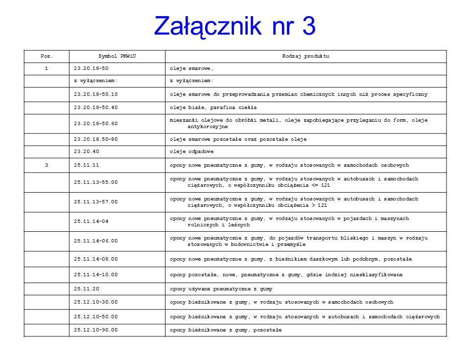 Załącznik nr 3 Poz.Symbol PKWiURodzaj produktu 123.20.18-50oleje smarowe, z wyłączeniem: 23.20.18-50.10oleje smarowe do przeprowadzania przemian chemi