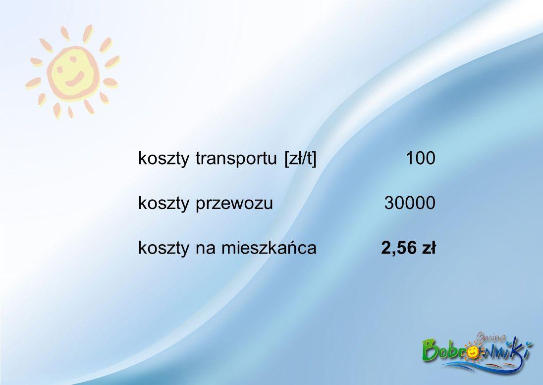 koszty transportu [zł/t]100 koszty przewozu30000 koszty na mieszkańca2,56 zł