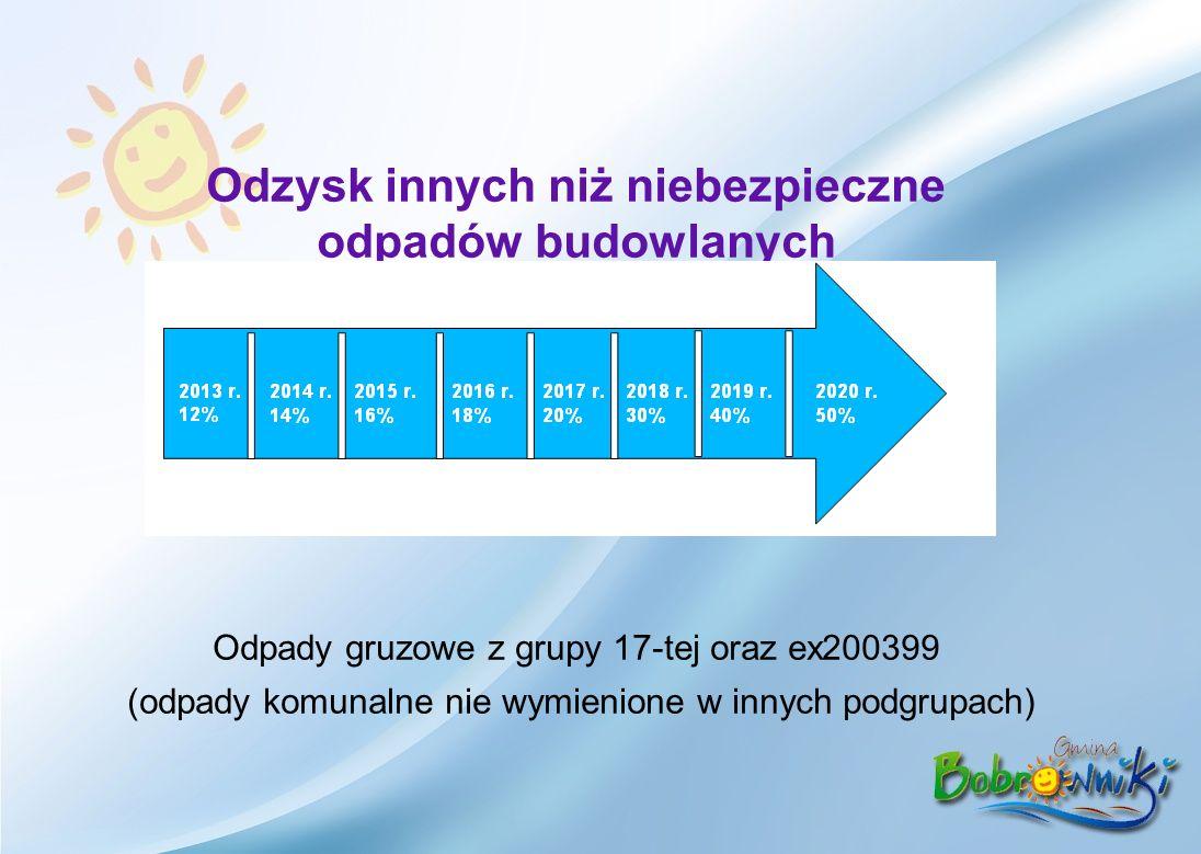 Odzysk innych niż niebezpieczne odpadów budowlanych Odpady gruzowe z grupy 17-tej oraz ex200399 (odpady komunalne nie wymienione w innych podgrupach)