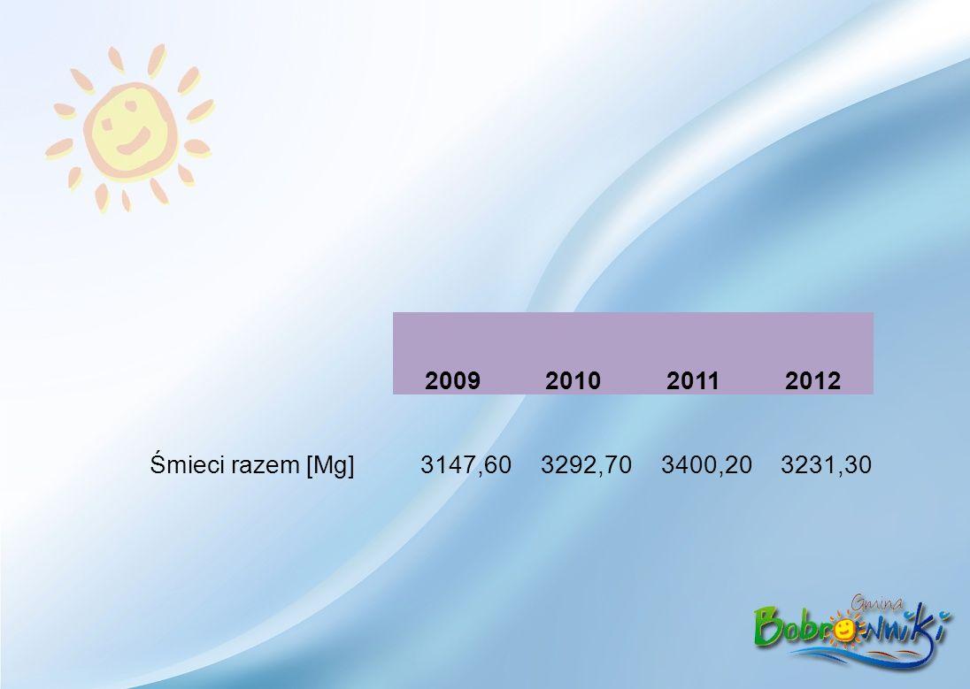2009201020112012 Śmieci razem [Mg]3147,603292,703400,203231,30