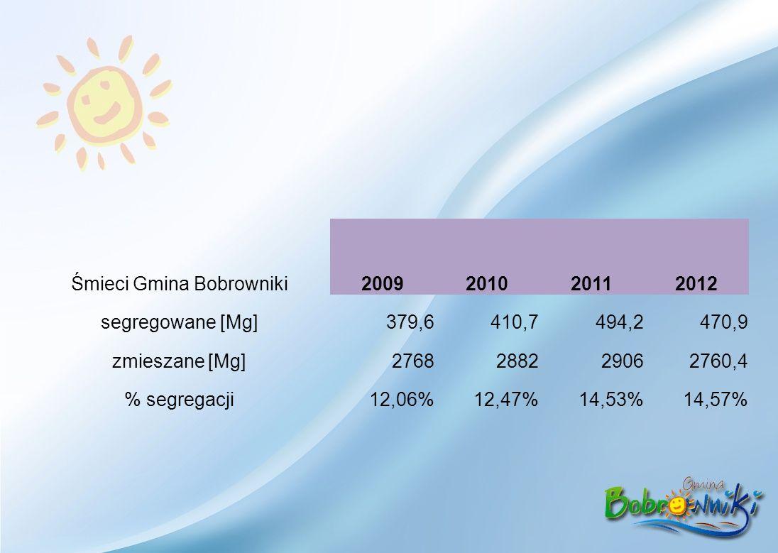 Śmieci Gmina Bobrowniki2009201020112012 segregowane [Mg]379,6410,7494,2470,9 zmieszane [Mg]2768288229062760,4 % segregacji12,06%12,47%14,53%14,57%