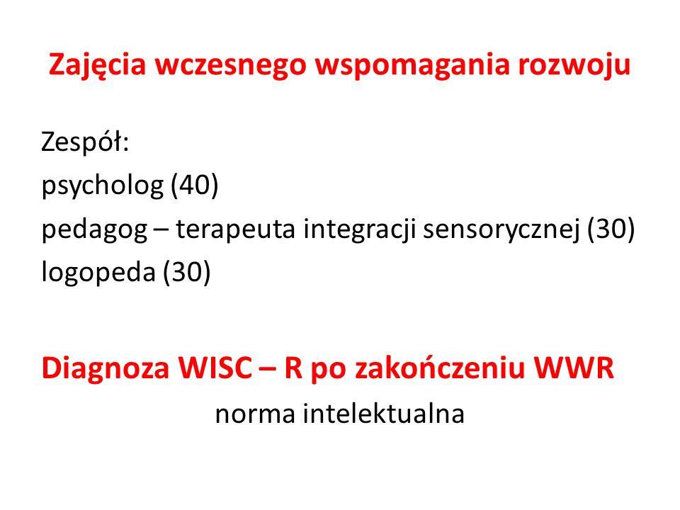 Zajęcia wczesnego wspomagania rozwoju Zespół: psycholog (40) pedagog – terapeuta integracji sensorycznej (30) logopeda (30) Diagnoza WISC – R po zakoń