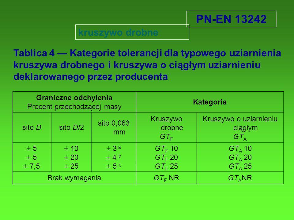 PN-EN 13242 Tablica 4 Kategorie tolerancji dla typowego uziarnienia kruszywa drobnego i kruszywa o ciągłym uziarnieniu deklarowanego przez producenta