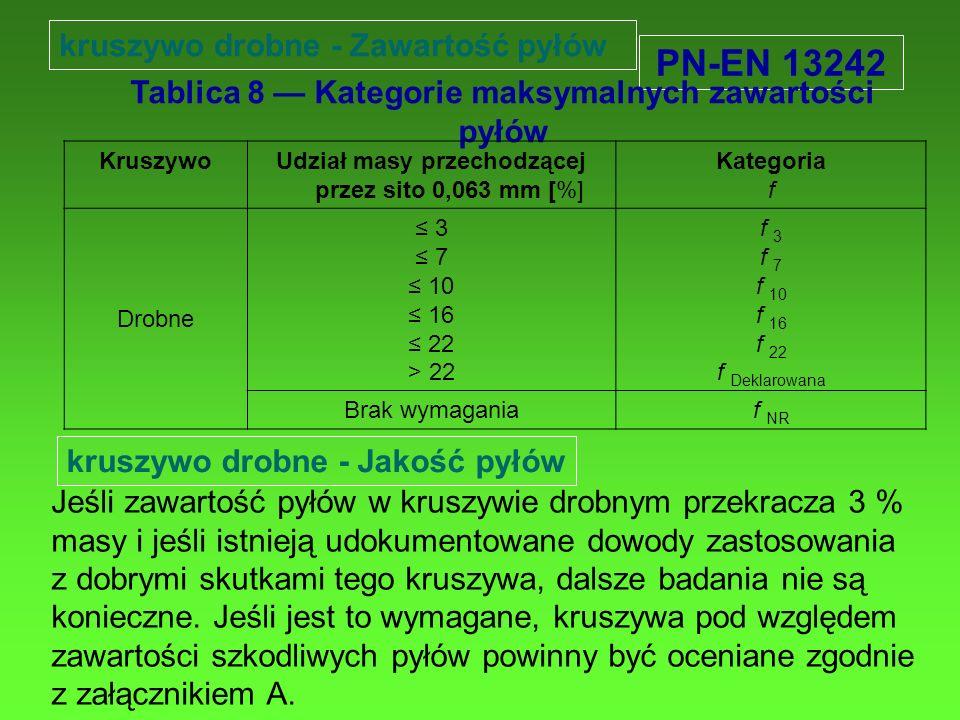 PN-EN 13242 Tablica 8 Kategorie maksymalnych zawartości pyłów KruszywoUdział masy przechodzącej przez sito 0,063 mm [%] Kategoria f Drobne 3 7 10 16 2
