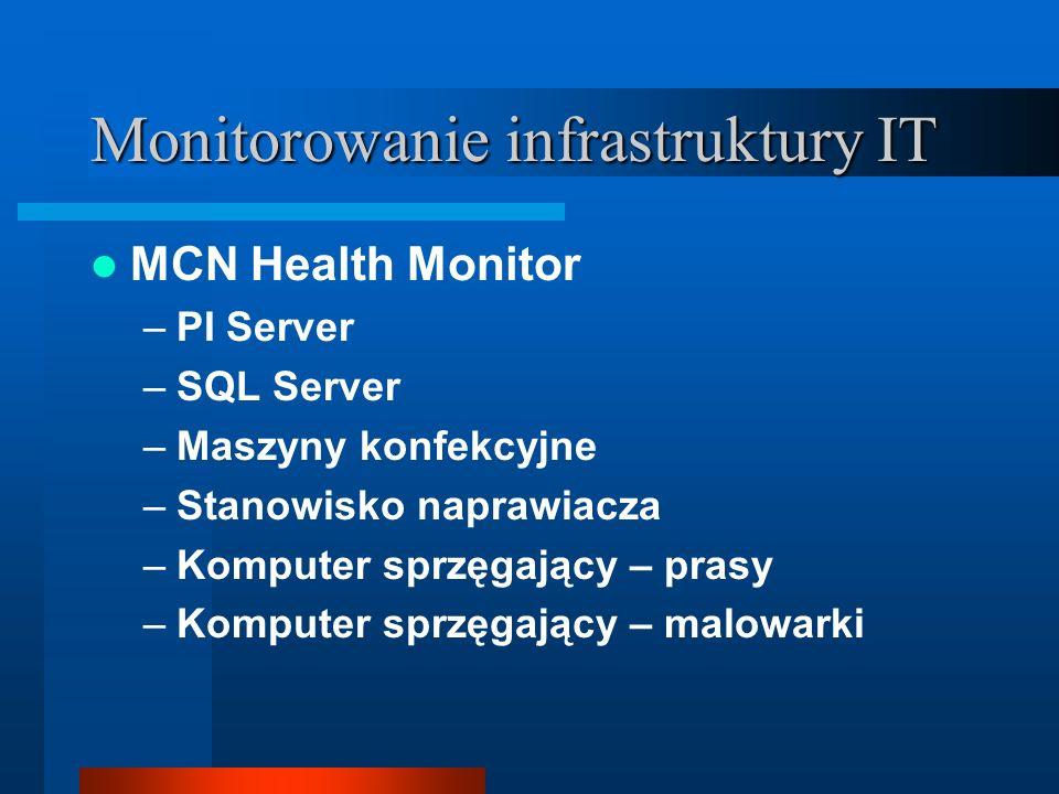Monitorowanie infrastruktury IT MCN Health Monitor –PI Server –SQL Server –Maszyny konfekcyjne –Stanowisko naprawiacza –Komputer sprzęgający – prasy –