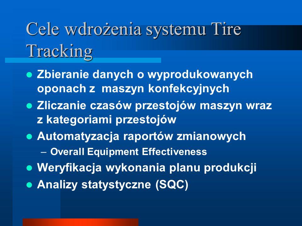 Cele wdrożenia systemu Tire Tracking Zbieranie danych o wyprodukowanych oponach z maszyn konfekcyjnych Zliczanie czasów przestojów maszyn wraz z kateg