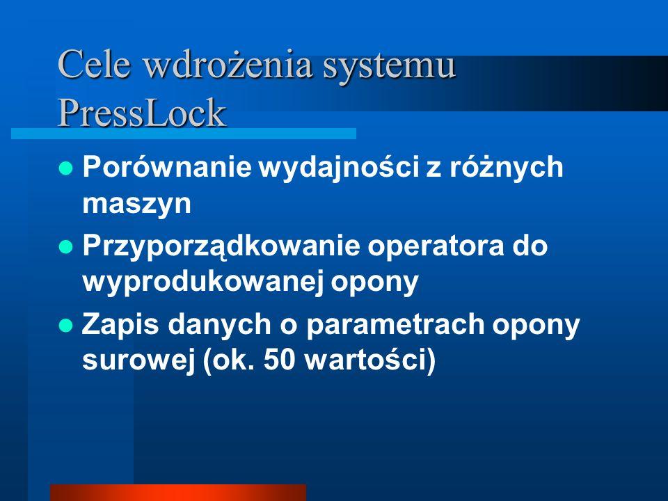 Cele wdrożenia systemu PressLock Porównanie wydajności z różnych maszyn Przyporządkowanie operatora do wyprodukowanej opony Zapis danych o parametrach