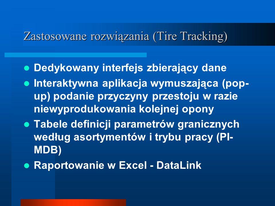 Zastosowane rozwiązania (Tire Tracking) Dedykowany interfejs zbierający dane Interaktywna aplikacja wymuszająca (pop- up) podanie przyczyny przestoju