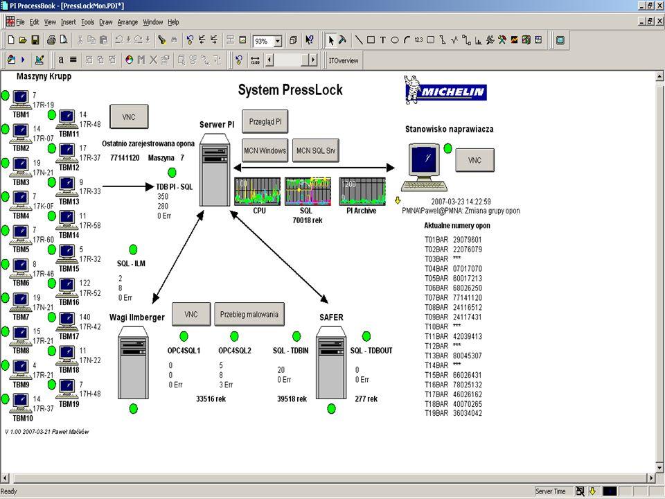 Monitorowanie infrastruktury IT MCN Health Monitor –PI Server –SQL Server –Maszyny konfekcyjne –Stanowisko naprawiacza –Komputer sprzęgający – prasy –Komputer sprzęgający – malowarki