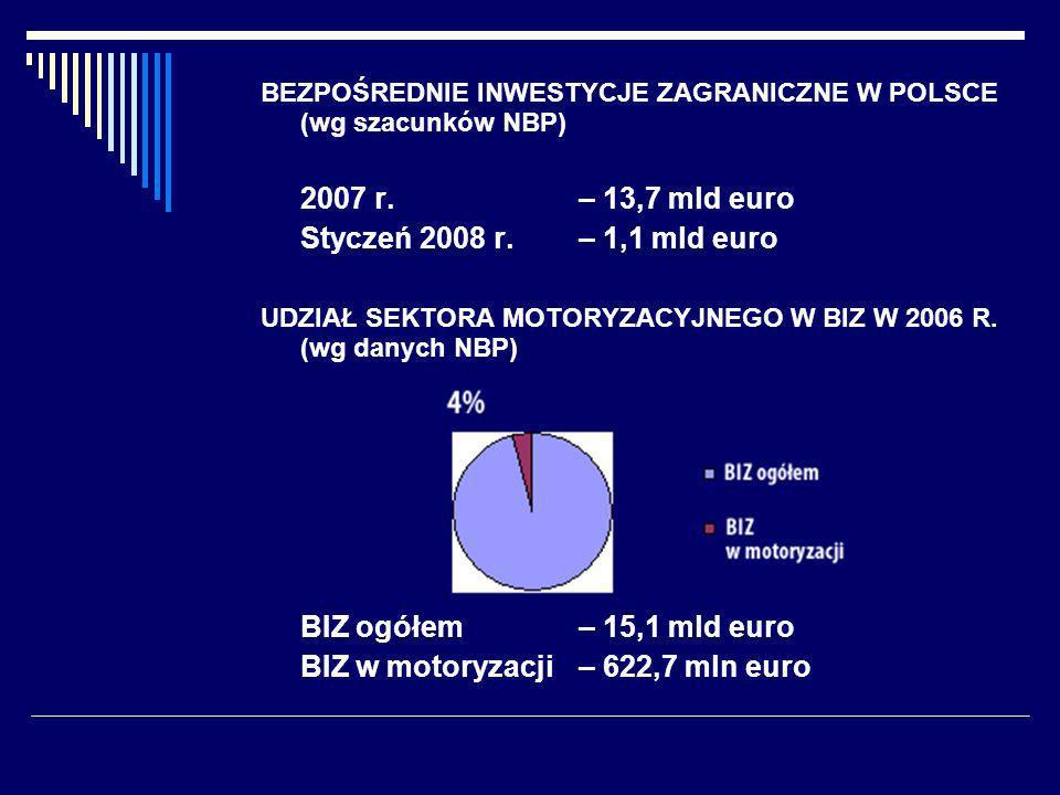 BEZPOŚREDNIE INWESTYCJE ZAGRANICZNE W POLSCE (wg szacunków NBP) 2007 r.– 13,7 mld euro Styczeń 2008 r.