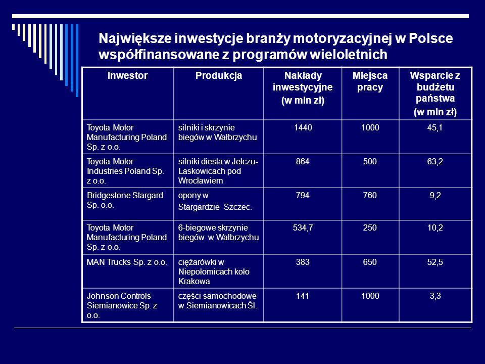 InwestorProdukcjaNakłady inwestycyjne (w mln zł) Miejsca pracy Wsparcie z budżetu państwa (w mln zł) Toyota Motor Manufacturing Poland Sp.