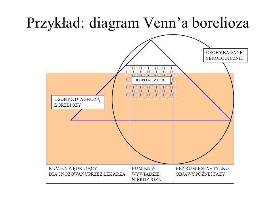 Przykład: diagram Venna borelioza RUMIEŃ WĘDRUJĄCY DIAGNOZOWANY PRZEZ LEKARZA RUMIEŃ W WYWIADZIE NIEROZPOZN.