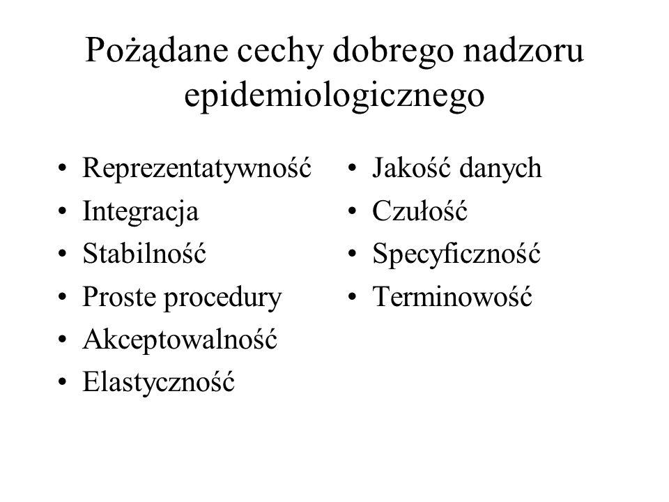 Zgłoszenie do lekarza Świadomość zagrożenia chorobą Ciężki przebieg kliniczny Dostępność służby zdrowia Zmienne modyfikujące –np.