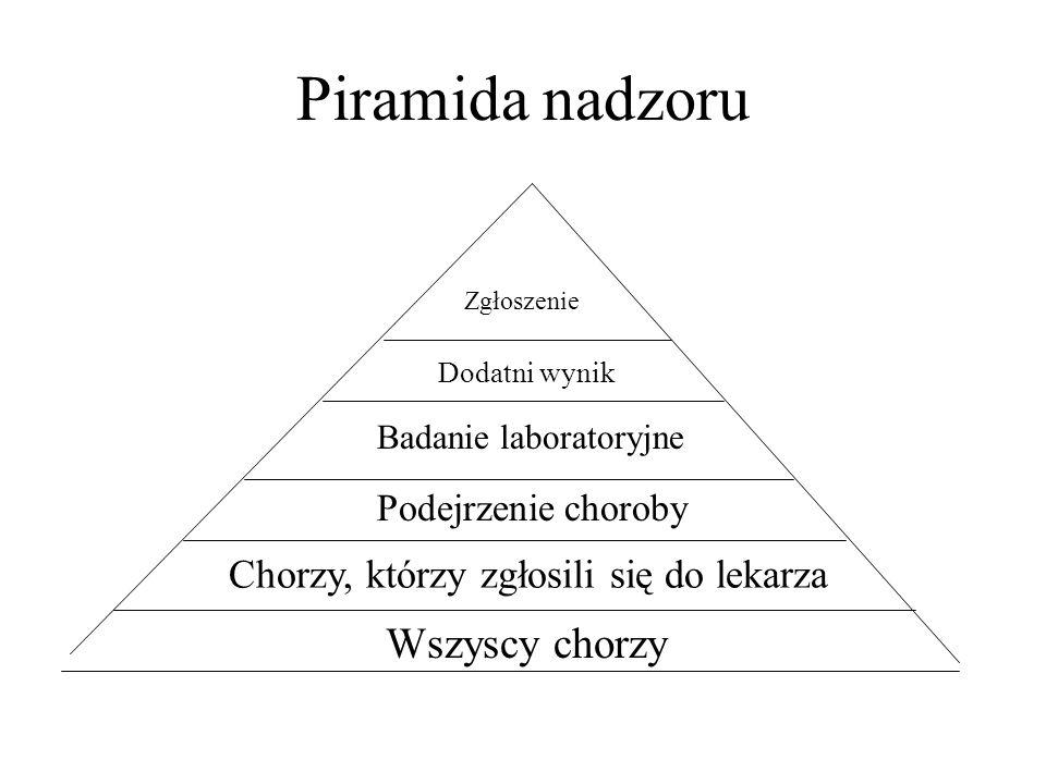 Piramida nadzoru Wszyscy chorzy Chorzy, którzy zgłosili się do lekarza Podejrzenie choroby Badanie laboratoryjne Dodatni wynik Zgłoszenie
