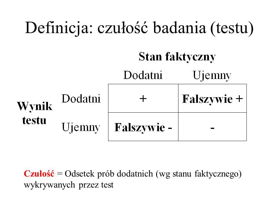 Definicja: czułość badania (testu) Czułość = Odsetek prób dodatnich (wg stanu faktycznego) wykrywanych przez test