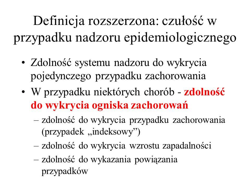 Walidacja danych Zapadalność w krajach sąsiadujących Wskaźniki hospitalizacji, umieralności Międzynarodowe wskaźniki, np.