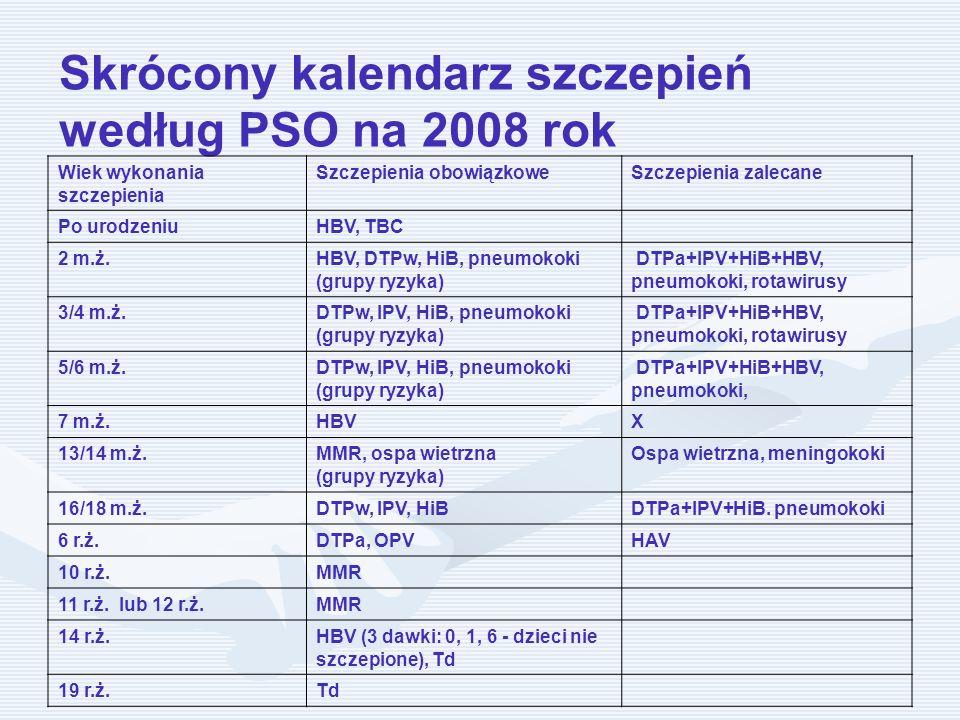 Skrócony kalendarz szczepień według PSO na 2008 rok Wiek wykonania szczepienia Szczepienia obowiązkoweSzczepienia zalecane Po urodzeniuHBV, TBC 2 m.ż.