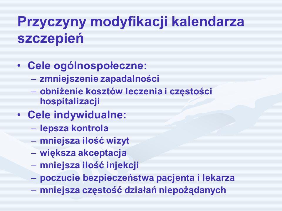 Przyczyny modyfikacji kalendarza szczepień Cele ogólnospołeczne: – –zmniejszenie zapadalności – –obniżenie kosztów leczenia i częstości hospitalizacji