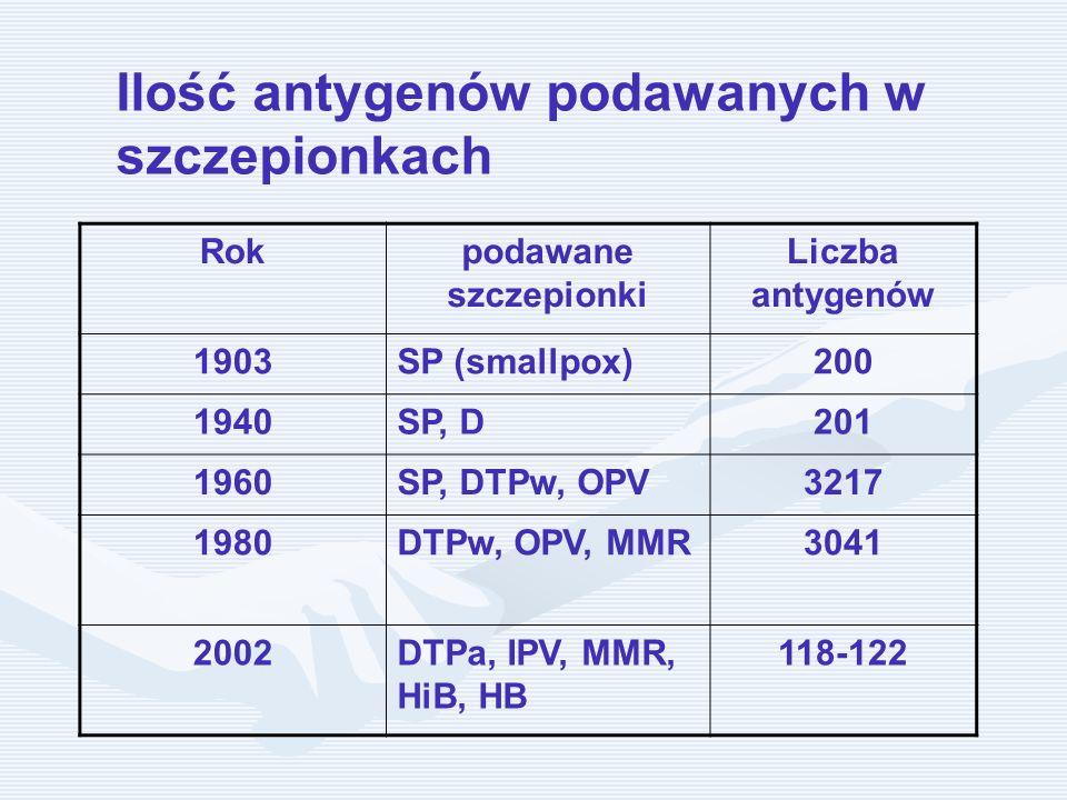 Ilość antygenów podawanych w szczepionkach Rokpodawane szczepionki Liczba antygenów 1903SP (smallpox)200 1940SP, D201 1960SP, DTPw, OPV3217 1980DTPw,