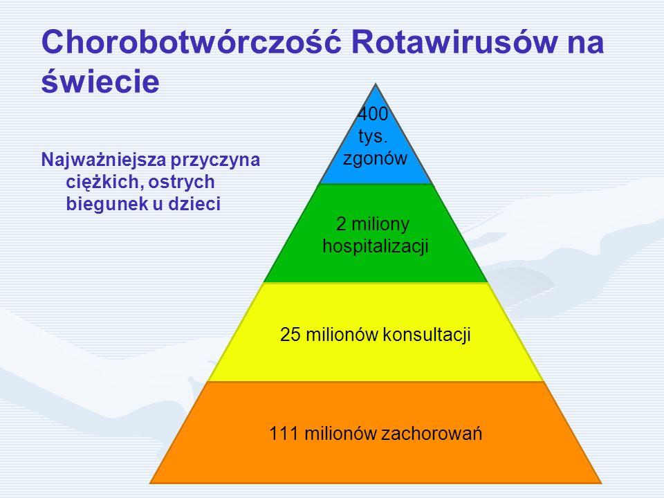 Chorobotwórczość Rotawirusów na świecie Najważniejsza przyczyna ciężkich, ostrych biegunek u dzieci 400 tys. zgonów 2 miliony hospitalizacji 25 milion
