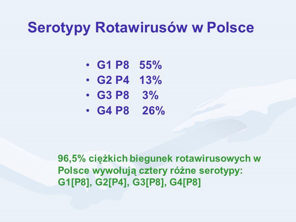 Serotypy Rotawirusów w Polsce G1 P8 55% G2 P4 13% G3 P8 3% G4 P8 26% 96,5% ciężkich biegunek rotawirusowych w Polsce wywołują cztery różne serotypy: G