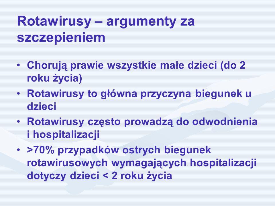 Rotawirusy – argumenty za szczepieniem Chorują prawie wszystkie małe dzieci (do 2 roku życia) Rotawirusy to główna przyczyna biegunek u dzieci Rotawir