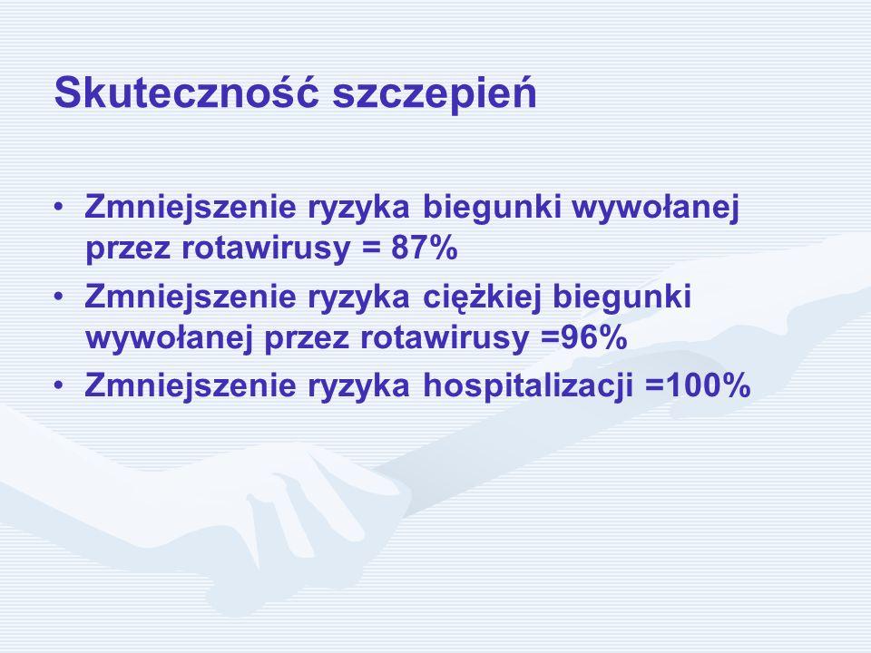 Skuteczność szczepień Zmniejszenie ryzyka biegunki wywołanej przez rotawirusy = 87% Zmniejszenie ryzyka ciężkiej biegunki wywołanej przez rotawirusy =