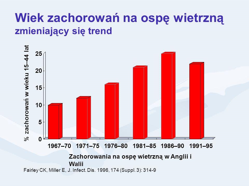 Wiek zachorowań na ospę wietrzną zmieniający się trend Fairley CK, Miller E, J. Infect. Dis. 1996, 174 (Suppl. 3): 314-9 Zachorowania na ospę wietrzną