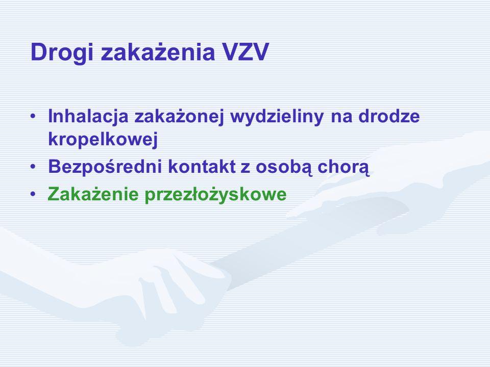 Drogi zakażenia VZV Inhalacja zakażonej wydzieliny na drodze kropelkowej Bezpośredni kontakt z osobą chorą Zakażenie przezłożyskowe