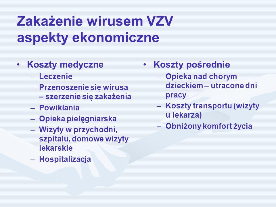 Zakażenie wirusem VZV aspekty ekonomiczne Koszty medyczne – –Leczenie – –Przenoszenie się wirusa – szerzenie się zakażenia – –Powikłania – –Opieka pie