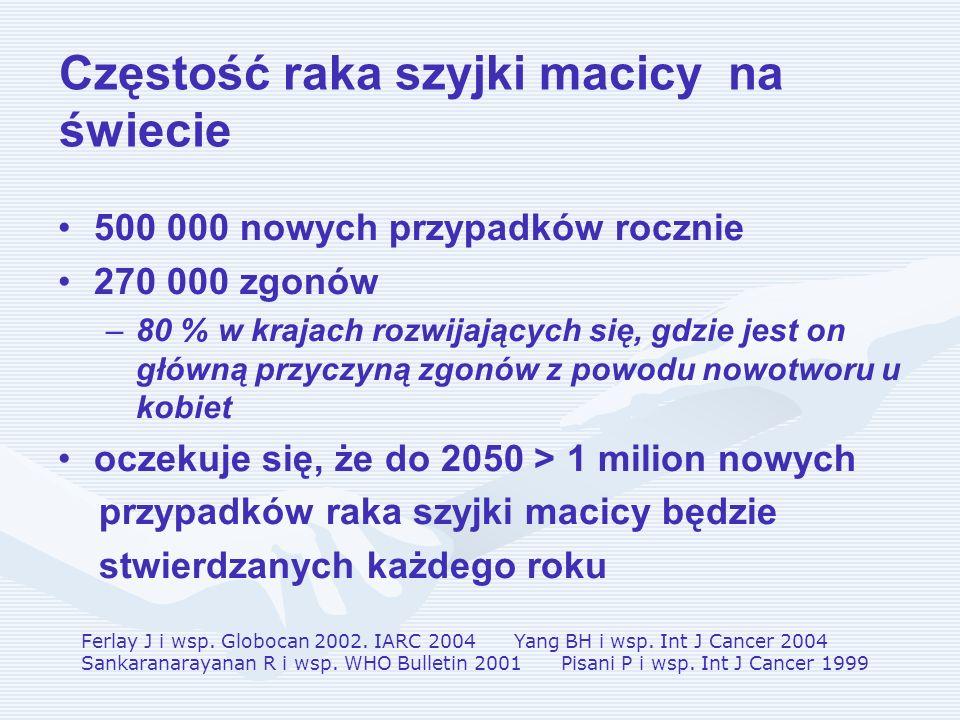 Częstość raka szyjki macicy na świecie 500 000 nowych przypadków rocznie 270 000 zgonów – –80 % w krajach rozwijających się, gdzie jest on główną przy