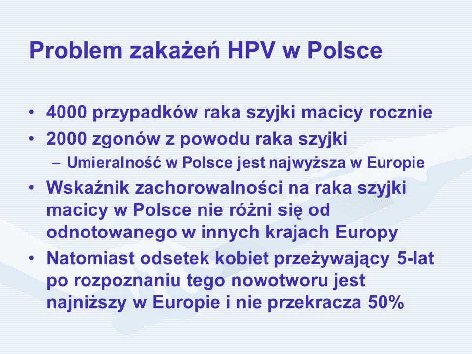 Problem zakażeń HPV w Polsce 4000 przypadków raka szyjki macicy rocznie 2000 zgonów z powodu raka szyjki – –Umieralność w Polsce jest najwyższa w Euro