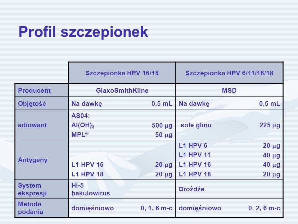 Profil szczepionek Szczepionka HPV 16/18Szczepionka HPV 6/11/16/18 ProducentGlaxoSmithKlineMSD ObjętośćNa dawkę0,5 mLNa dawkę0,5 mL adiuwant AS04: Al(
