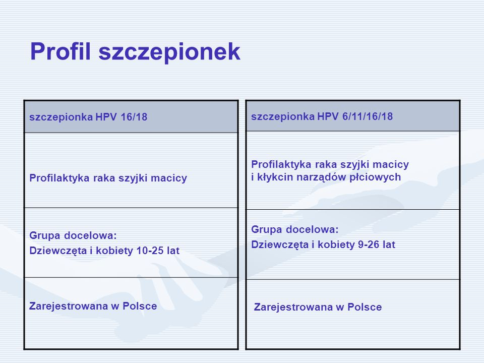 Profil szczepionek szczepionka HPV 16/18 Profilaktyka raka szyjki macicy Grupa docelowa: Dziewczęta i kobiety 10-25 lat Zarejestrowana w Polsce szczep
