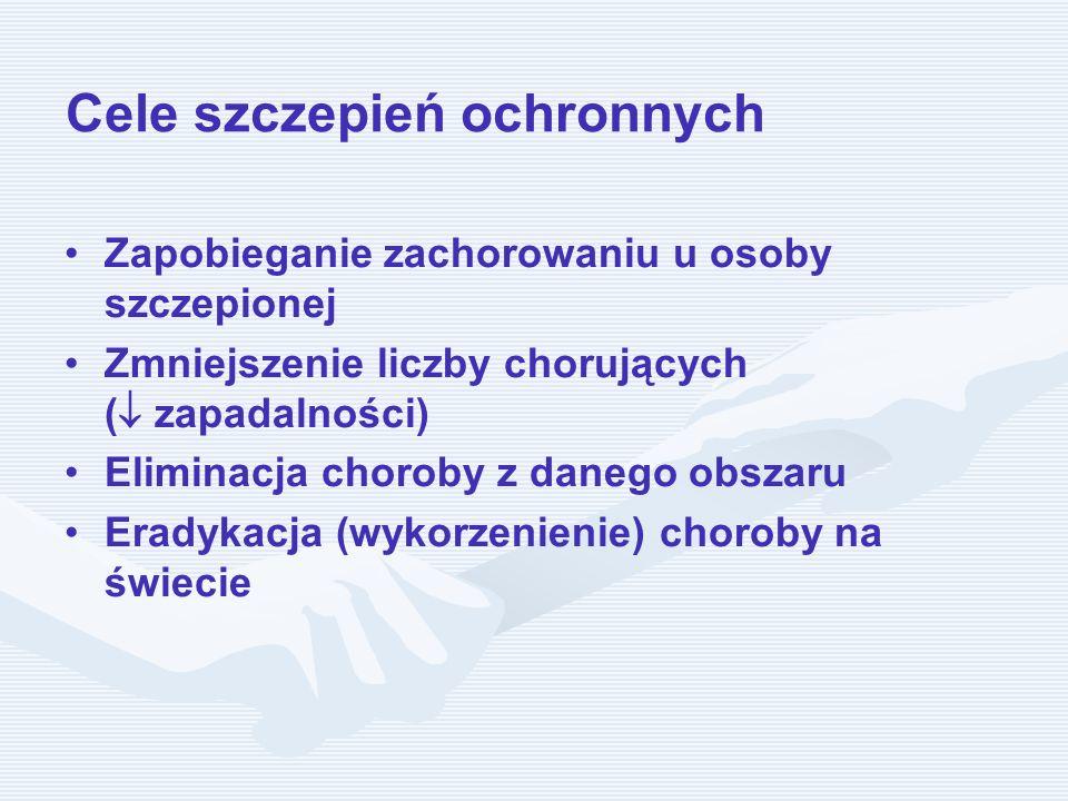Cele szczepień ochronnych Zapobieganie zachorowaniu u osoby szczepionej Zmniejszenie liczby chorujących ( zapadalności) Eliminacja choroby z danego ob