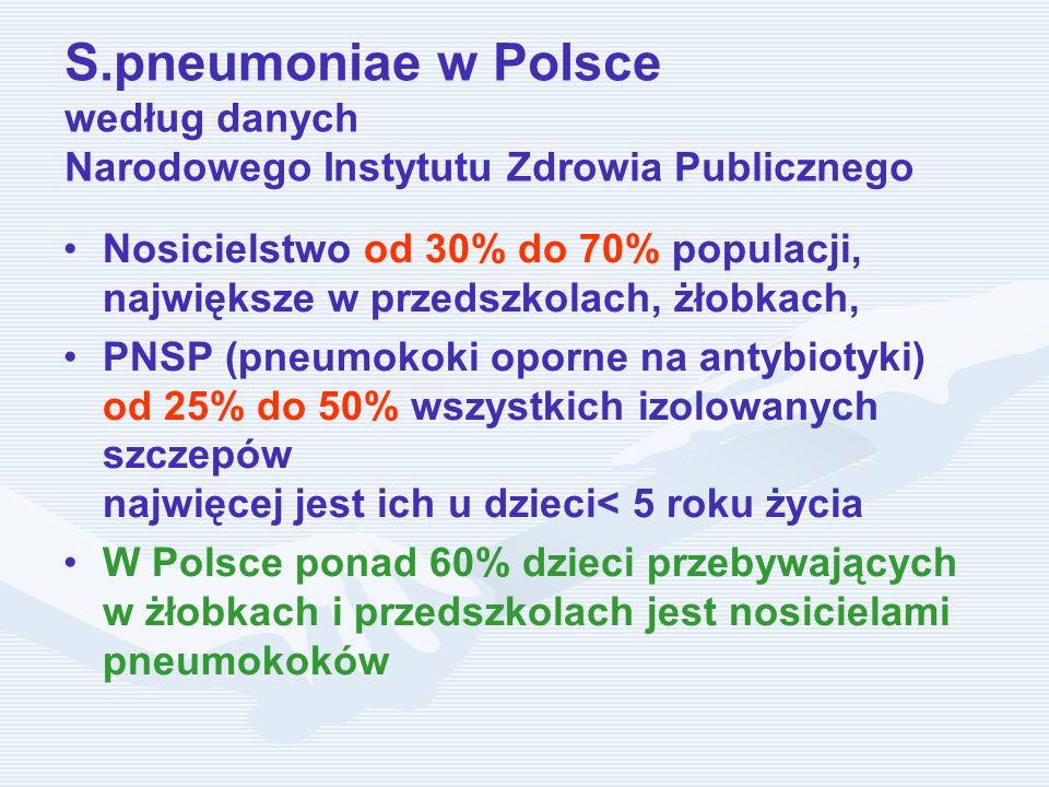 S.pneumoniae w Polsce według danych Narodowego Instytutu Zdrowia Publicznego Nosicielstwo od 30% do 70% populacji, największe w przedszkolach, żłobkac